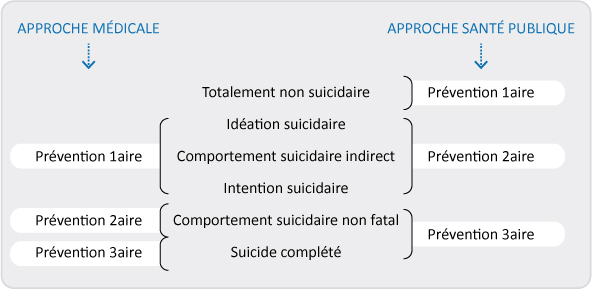 tableau prevention suicide
